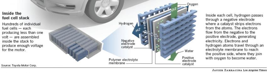 Bottom half of LA Times fuel-cell car diagram, showing just the fuel-cell component