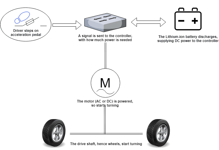 A diagram showing the interaction between the pedal, controller, motor and battery work within EVs (electric cars).