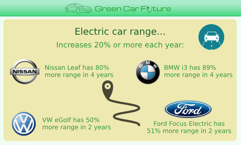 The 'Electric car range' part of our 'The Rise of Market-Disrupting Electric Cars' infographic