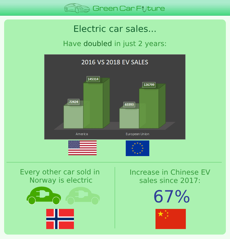 The 'Electric car sales' part of our 'The Rise of Market-Disrupting Electric Cars' infographic