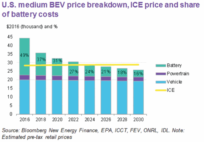 Graph from Bloomberg.com showing that 2024-2025 will be the point when EVs are cheaper than gas cars