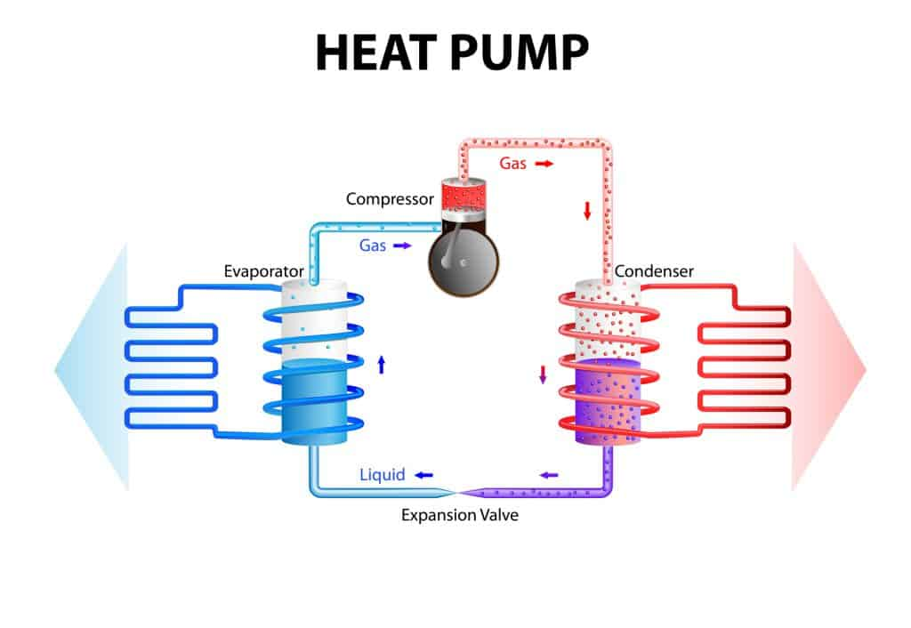 Diagram how a heat pump works generally